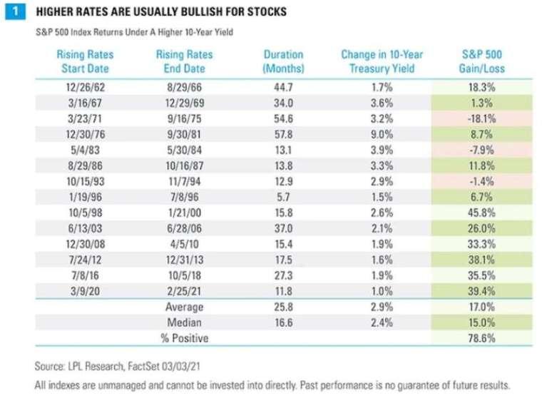 美債殖利率與標普 500 指數報酬率。來源:LPLFinancial