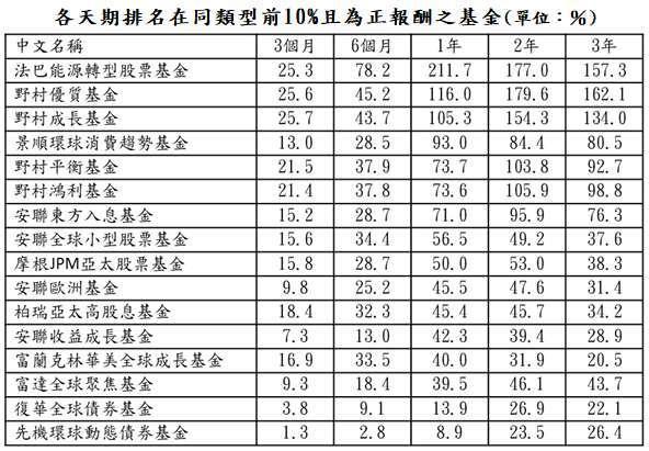 資料來源:晨星;資料日期:截至 2021/2/28;報酬率統一以美元計算,排名係依據晨星分類。