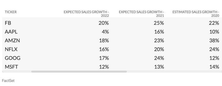 2020 年至 2022 年,FactSet 調查分析師對 FAANG 與微軟的銷售增長預期 (圖:FactSet)