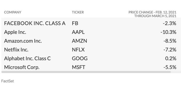 2 月 12 日至 3 月 5 日期間,FAANG 和微軟股價走勢 (圖:FactSet)