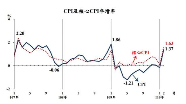 我國2月CPI年增率1.37%寫1年來新高。(圖:主計總處提供)