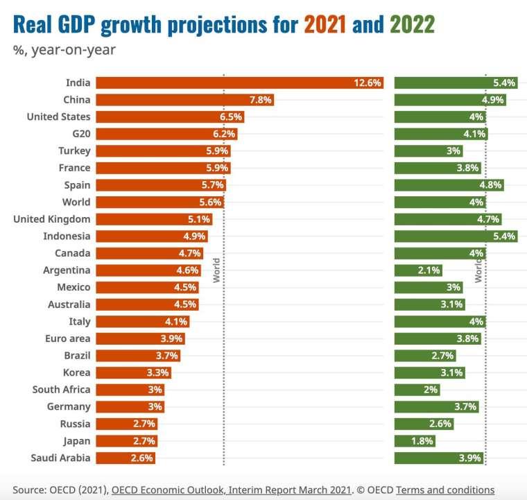 2021 年和 2022 年全球主要國家經濟增長預期 (圖:OECD)