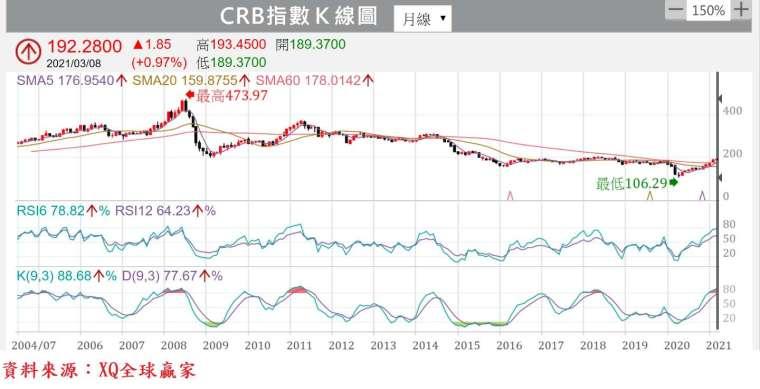 圖、CRB 指數月 K 線圖