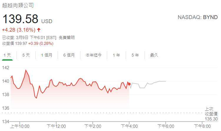 超越肉類股價日線圖 (圖: Google)