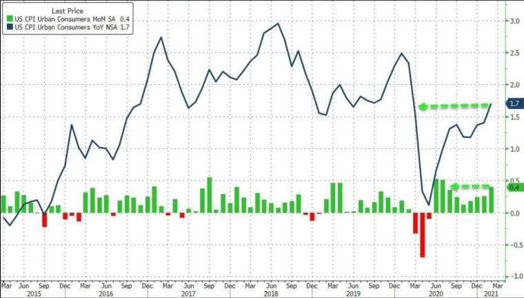 綠:美國 CPI 月增率,藍:美國 CPI 年增率 (圖:Zerohedge)