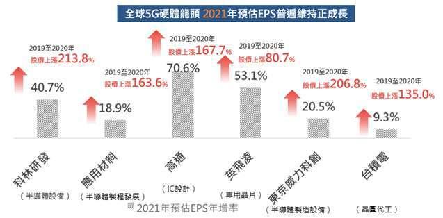 資料來源:彭博資訊,資料期間 2018/12/31 至 2020/12/31。元大投信整理。