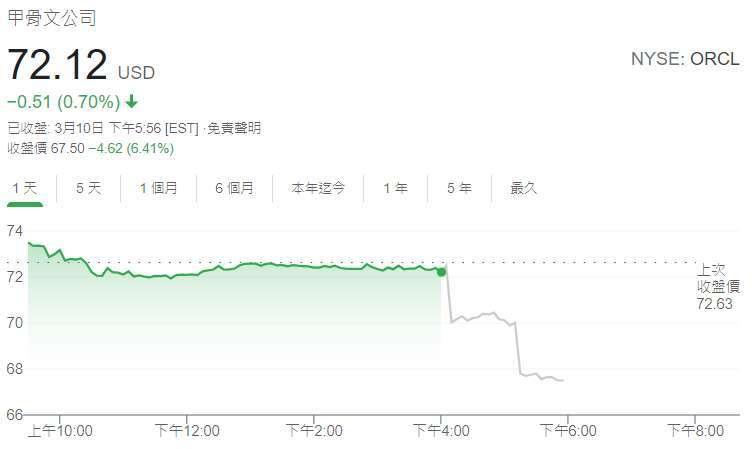 甲骨文股價日線圖 (圖: Google)
