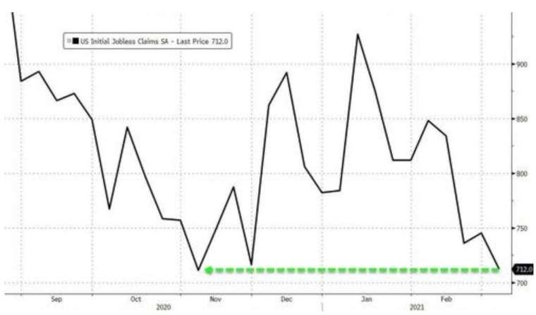 美國上周初領失業金人數降至4個月低點 (圖:Zerohedge)