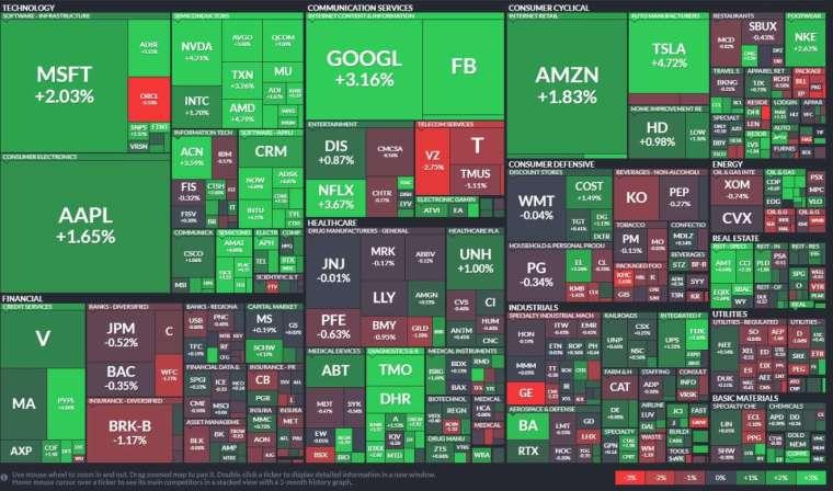 標普類股表現,科技股和非必要消費品類股強力反彈,近日表現突出的金融、工業類股相對平靜。(圖: Finviz)