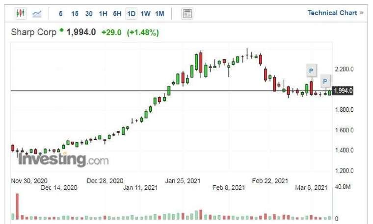 夏普股價走勢日線圖 (圖片:Investing.com)