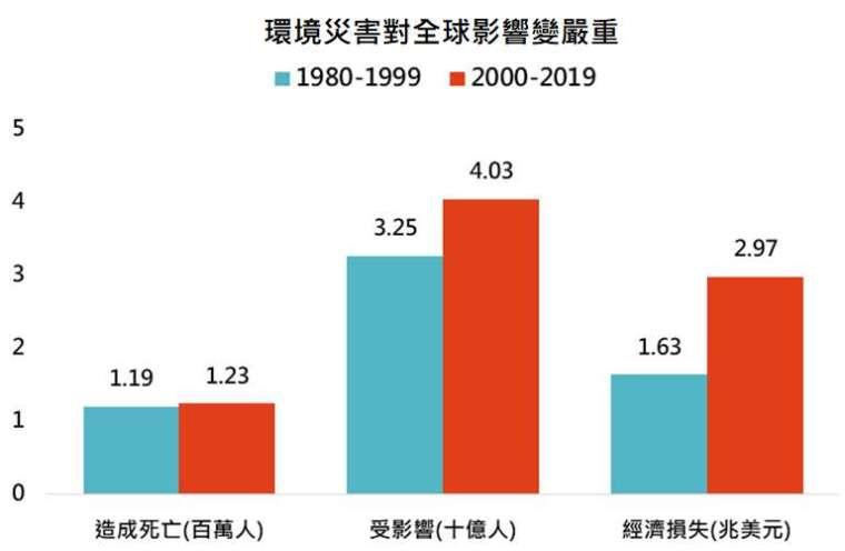 資料來源:UN,「鉅亨買基金」整理,資料日期: 2021/3/9。此資料僅為歷史數據模擬回測,不為未來投資獲利之保證,在不同指數走勢、比重與期間下,可能得到不同數據結果。