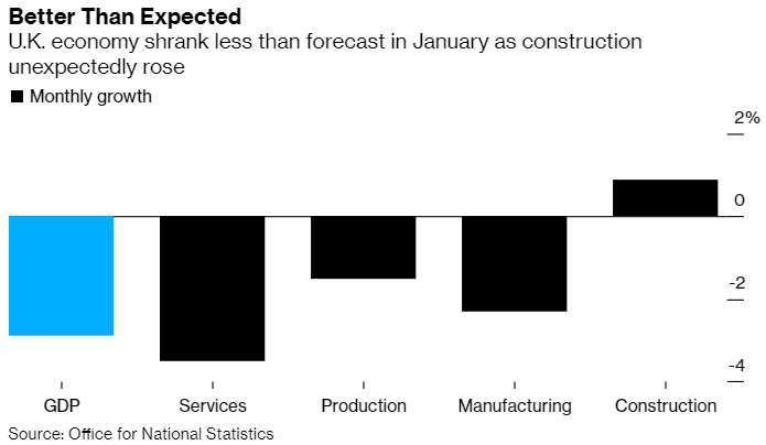 英國 1 月 GDP 月減 2.9%(圖片:彭博社)