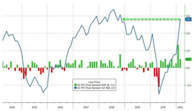 綠:美國 PPI 月增率,藍:美國 PPI 年增率 (圖:Zerohedge)