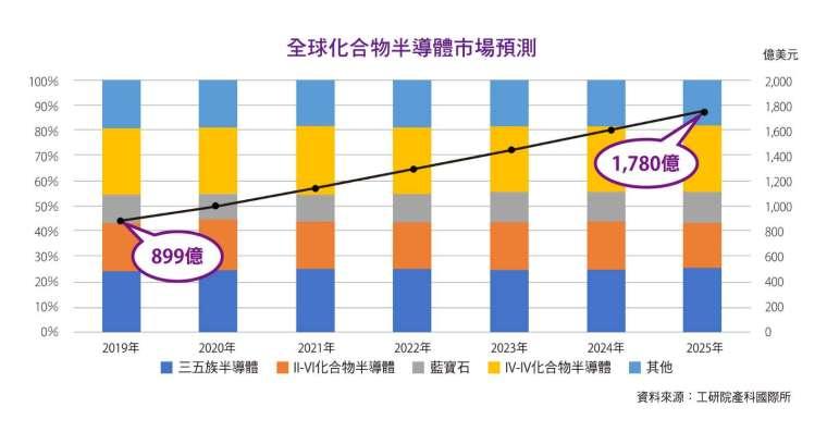 全球化合物半導體市場預測。