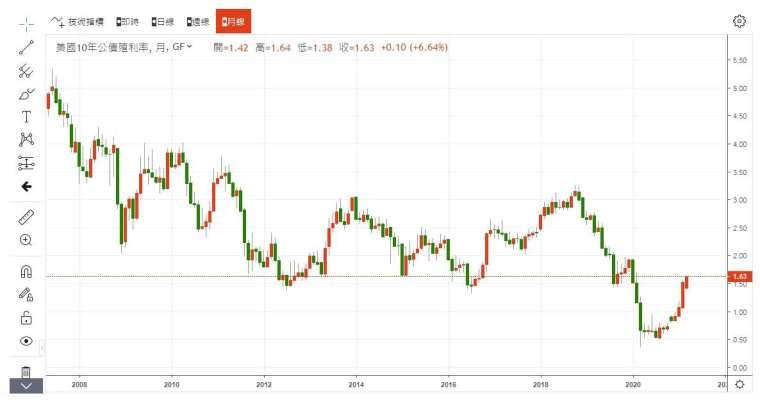 10 年期美債殖利率月線走勢圖 圖片:anue 鉅亨