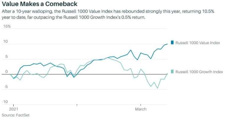 羅素 1000 價值股與成長股指數日報酬變化 (圖: Marketwatch)