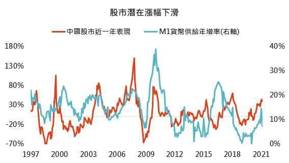 資料來源:Bloomberg,「鉅亨買基金」整理,採 MSCI 中國指數,2021/3/11。