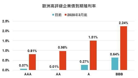 資料來源:Bloomberg,「鉅亨買基金」整理,2021/3/12。