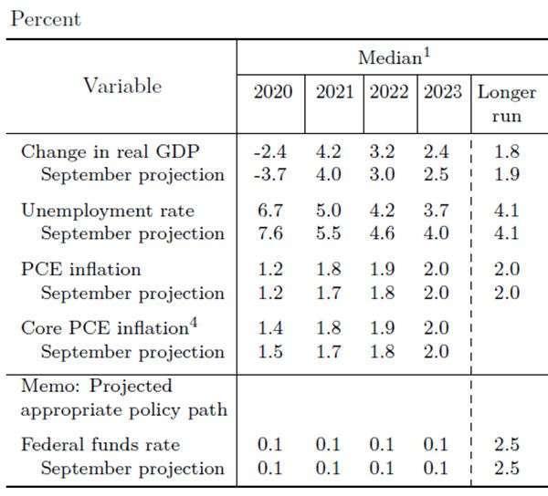 圖片:Fed 12 月釋出之經濟預估圖 (SEP)