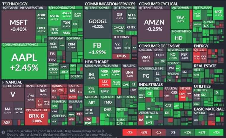 標普 11 大板塊僅 2 大板塊收黑,分別為金融和能源板塊,公用事業、房地產、非必需消費品板塊領漲。(圖片:finviz)