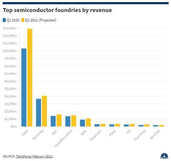全球前 10 大晶圓代工業者 2021 年第一季營收 (圖: CNBC)