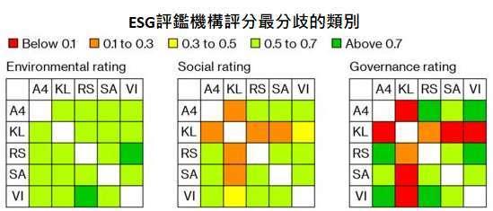 資料來源:MIT: Aggregate Confusion: The Divergence of ESG Ratings, Bloomberg,「鉅亨買基金」整理,資料截至 2019/8/15。SA, RS, VI, A4, KL, 和 MS 分別是評鑑機構 Sustainalytics, RobecoSAM, Vigeo Eiris, Asset4, KLD 和 MSCI 的縮寫。
