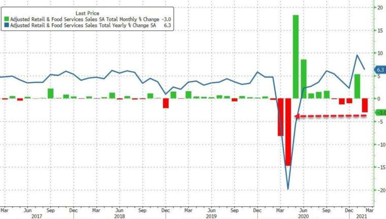 綠:零售銷售月率,藍:零售銷售年率 (圖:Zerohedge)
