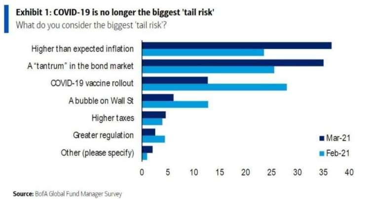 「通膨」取代「新冠疫情」是目前專業投資者的最大擔憂。 (圖片:美銀)
