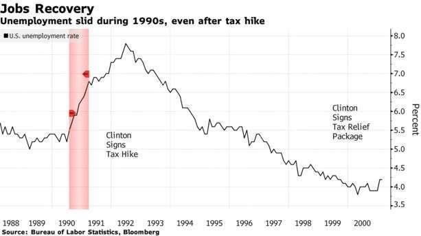 1990 失業率走勢與政府施政時間點 (圖: Bloomberg)
