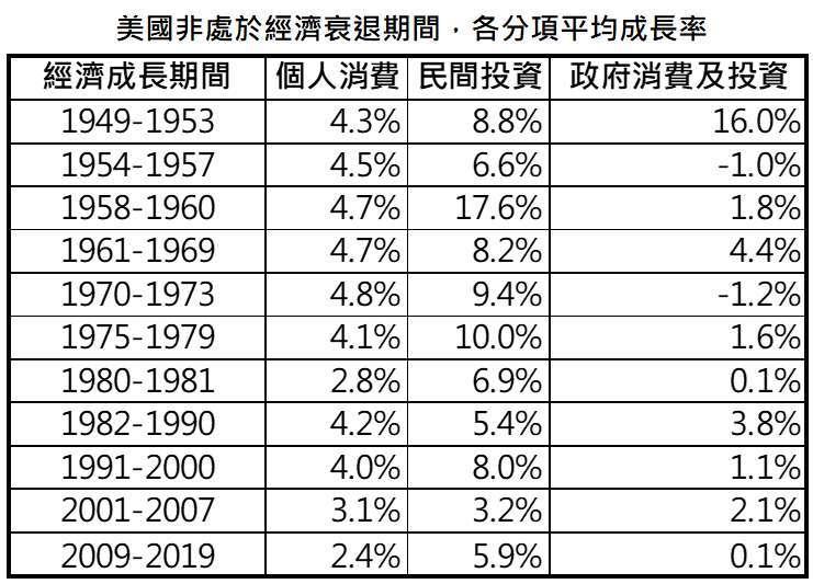 資料來源:Bloomberg,「鉅亨買基金」整理,資料日期: 2021/3/16。此資料僅為歷史數據模擬回測,不為未來投資獲利之保證,在不同指數走勢、比重與期間下,可能得到不同數據結果。