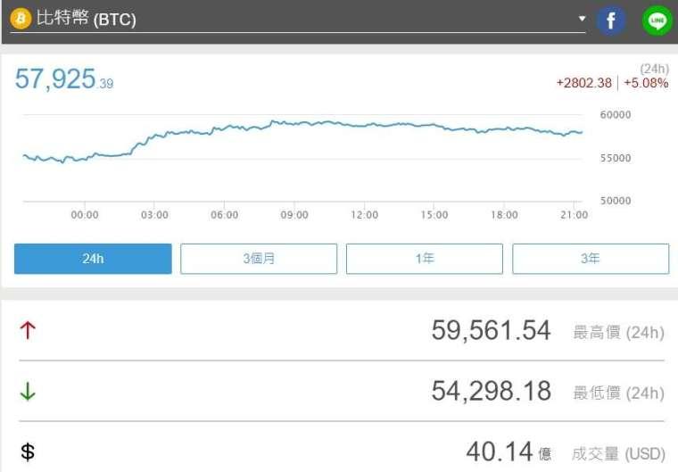 比特幣單日價格走勢圖 (圖片:鉅亨網)