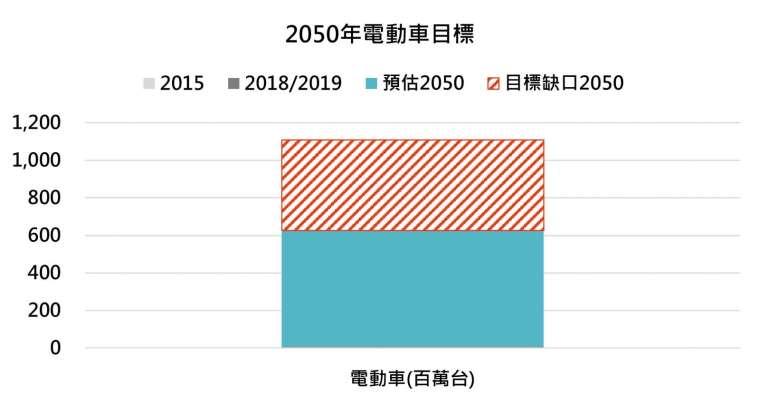 資料來源:Global Renewable Outlook 2020, IRENA(國際可再生能源機構),「鉅亨買基金」整理,資料截至 2021/3/17。