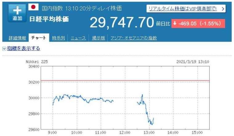 Nikkei 225 指數走勢圖 (圖片:日本雅虎)