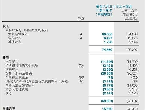 (我們看到中海油基本就是海上油氣的開採,生產和銷售的上游業務) 來源:中海油