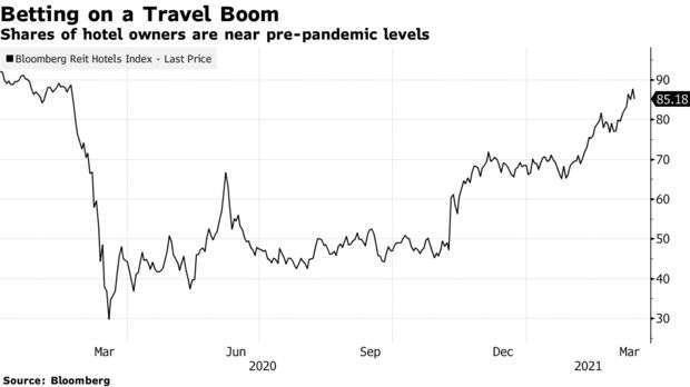 彭博 REIT 旅館指數 (圖: Bloomberg)