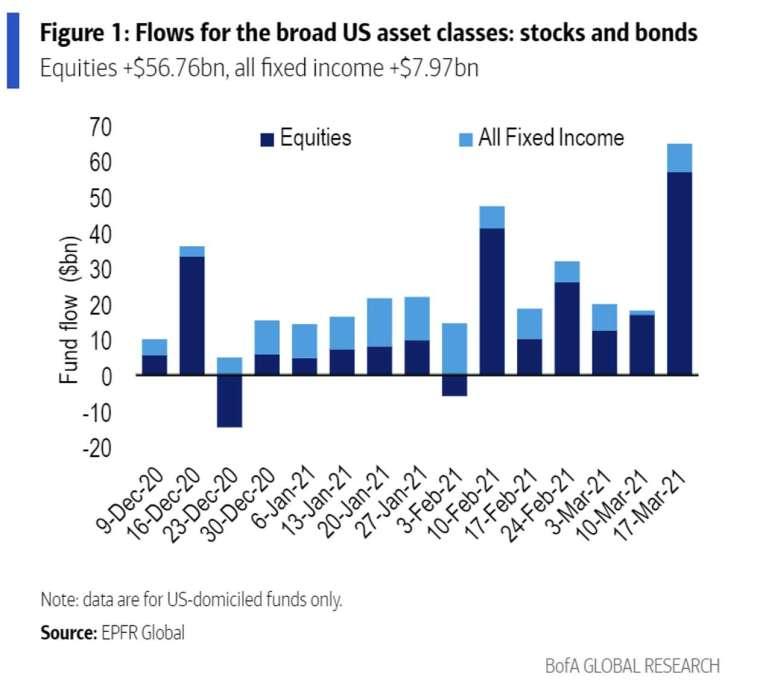 截至 3 月 17 日止單周美國資產資金流入規模 (圖: 美銀)