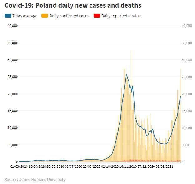 波蘭每日確診案例圖 (圖: CNBC)