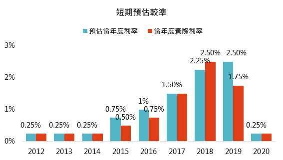 資料來源: Bloomberg,「鉅亨買基金」整理,採聯準會當年度第一次公佈點陣圖時之聯邦基金利率意向中位數,2021/3/18。
