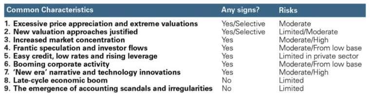 目前股市與過往相同的泡沫特徵中,只有少數存在或部分得到滿足 (圖片:高盛)