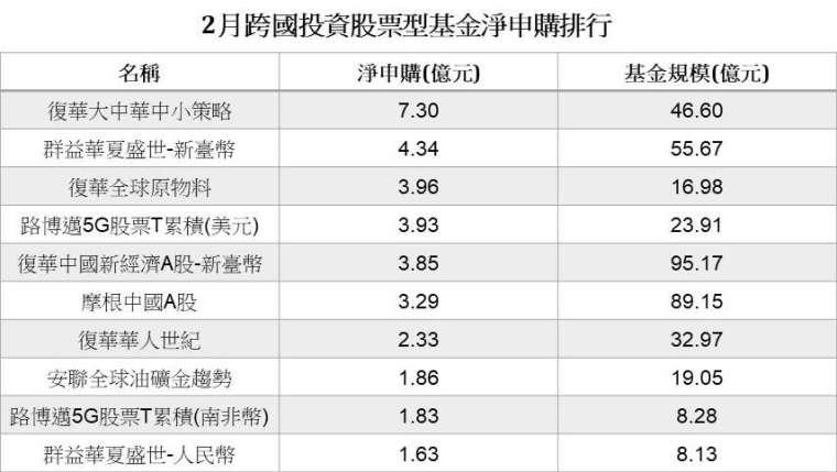 資料來源:投信投顧公會,統計至 2021/2/28。