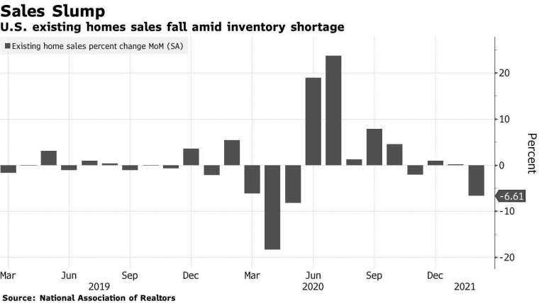 美國 2 月房屋銷售下滑 (圖表取自彭博)