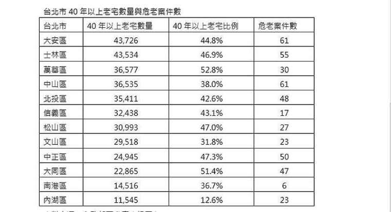 資料來源:內政部不動產資訊平台