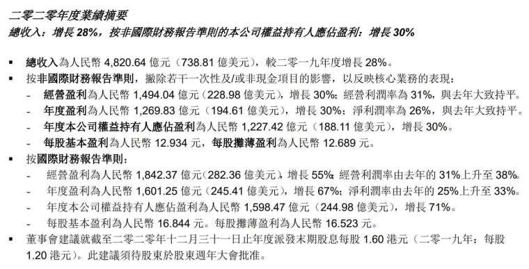 騰訊 2020 年全年財報表現 (圖:騰訊)
