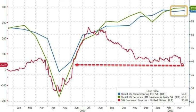 藍:美國製造業 PMI,綠:美國服務業 PMI,紅:花旗經濟驚奇指數 (圖:Zerohedge)