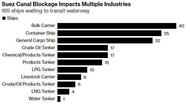 受擱淺影響貨輪種類 (圖: Bloomberg)