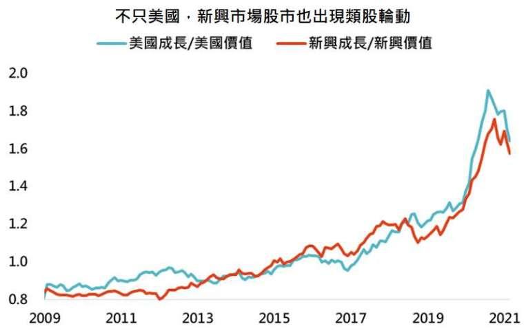 資料來源:Bloomberg,「鉅亨買基金」整理,採羅素 1000 成長、羅素 1000 價值、MSCI 新興市場成長與 MSCI 新興市場價值指數,資料日期: 2021/3/23。此資料僅為歷史數據模擬回測,不為未來投資獲利之保證,在不同指數走勢、比重與期間下,可能得到不同數據結果。