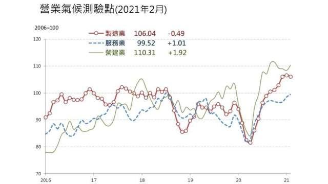 2月營業氣候測驗點二增一減。(圖:台經院提供)
