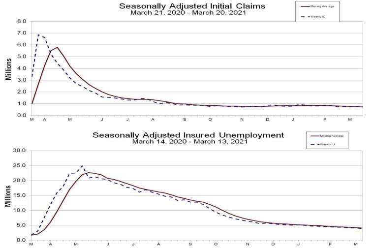 上圖:失業金初領數,下圖:失業金續領數 (圖:美國勞工部)