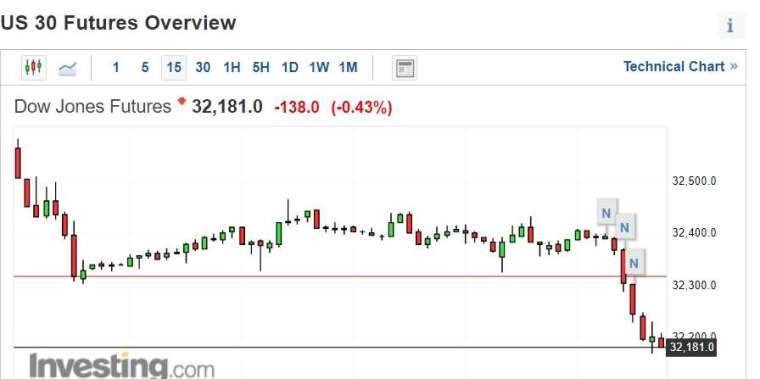 道瓊期貨下跌近 0.5% (圖片:investing)
