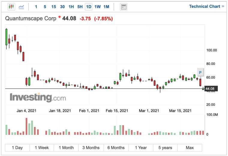 Quantumscape 股價日線圖 (圖:Investing.com)